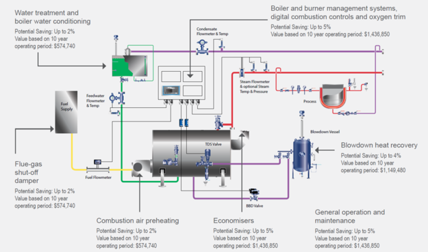 How efficient is your boiler house